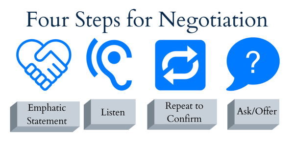 Four Steps for Negotiation