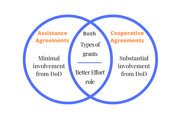 DoD Funding Agreements