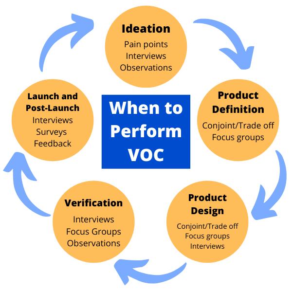 When to Perform VOC