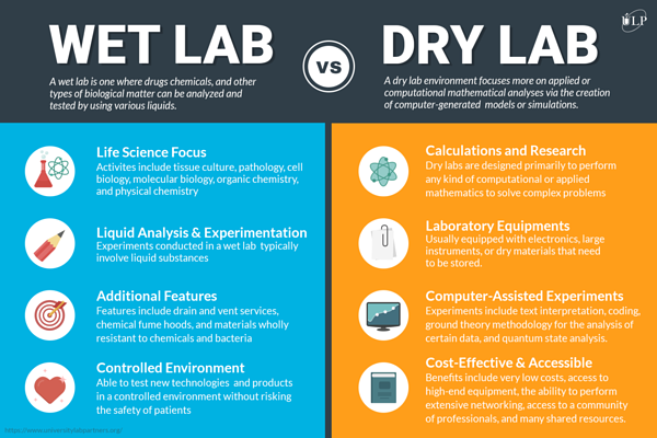 infographic outlining the primary differences between a wet laboratory and dry laboratory