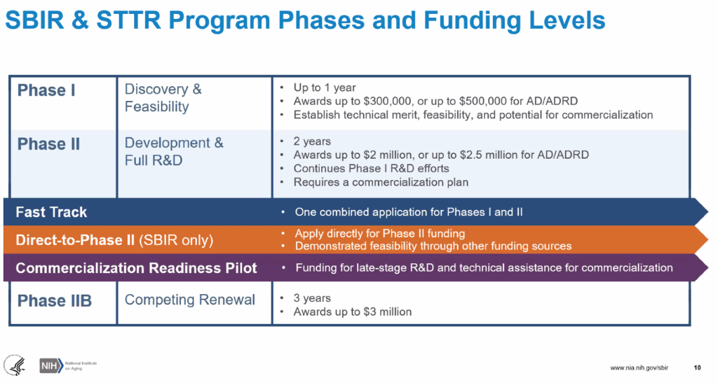 SBIR and STTR Program Phases and Funding Levels