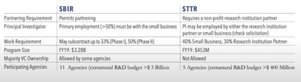 SBIR vs STTR