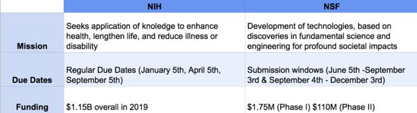 NIH vs NSF