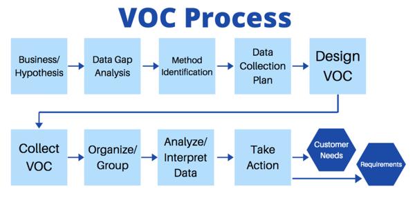VOC Process