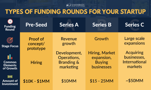 ulp funding rounds pre-seed and series a b c