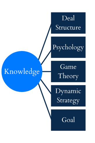 Knowledge in Strategy