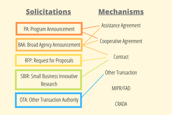 Solicitations and Mechanisms