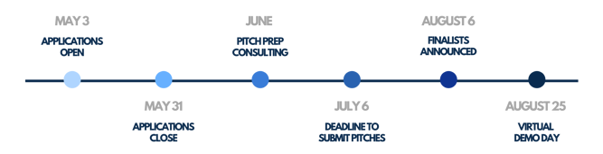 Pitch. Launch. Grow. Timeline updated may 13