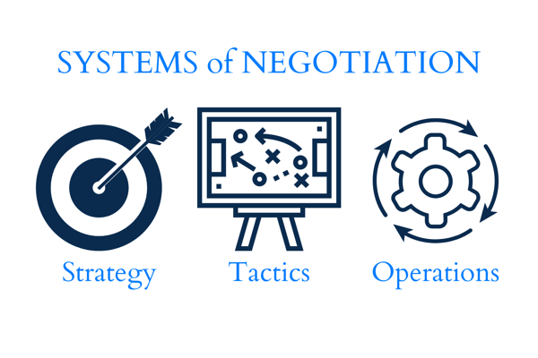 Systems of Negotiation