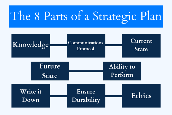 The 8 Parts of a Strategic Plan